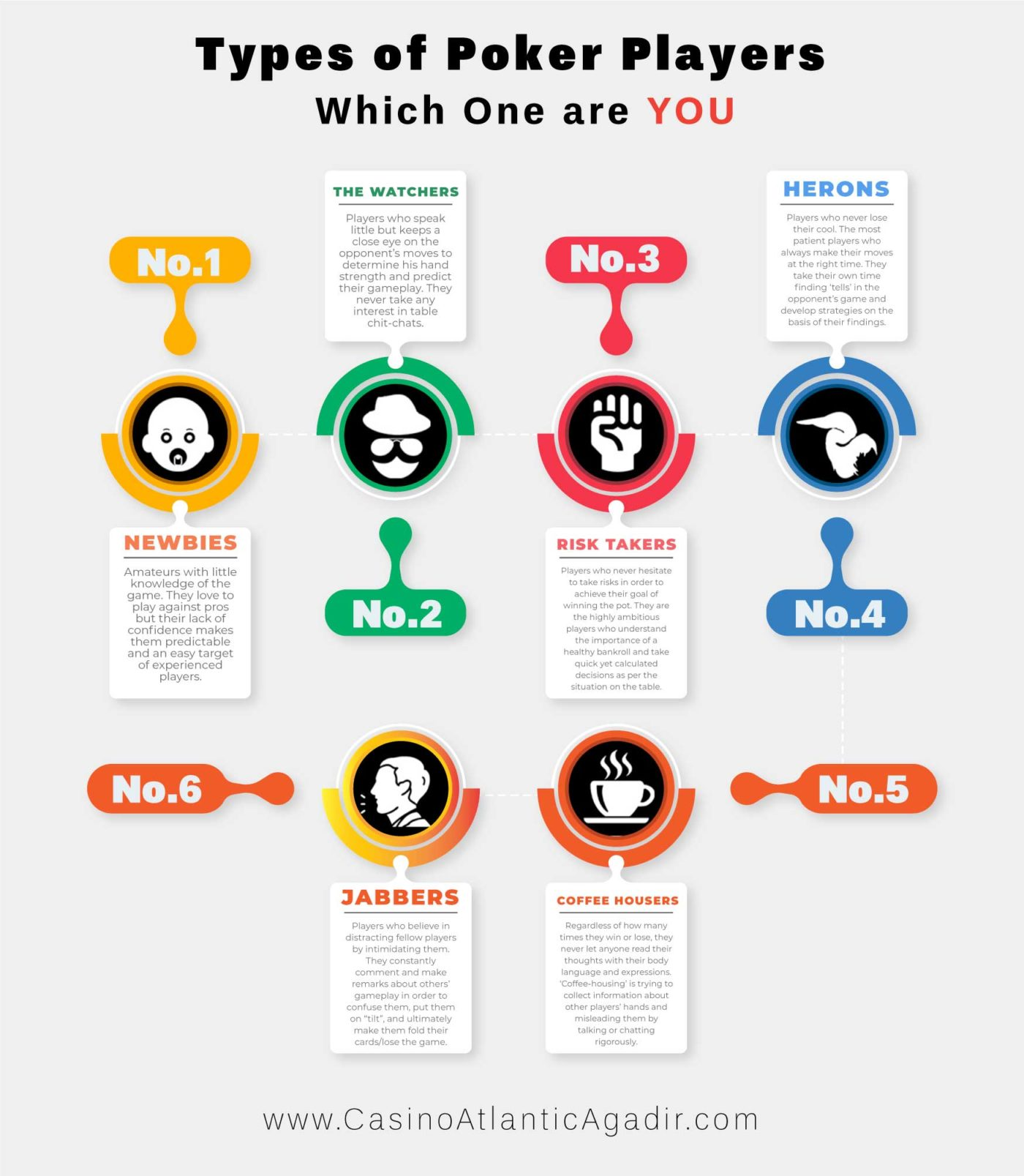 Types of Poker Players – Which One are You